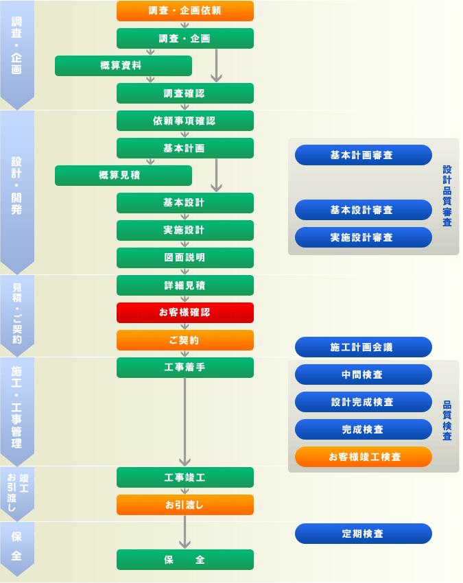 NB建設の管理体制